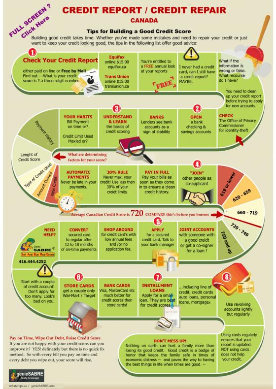 credit repair: tips for building good credit